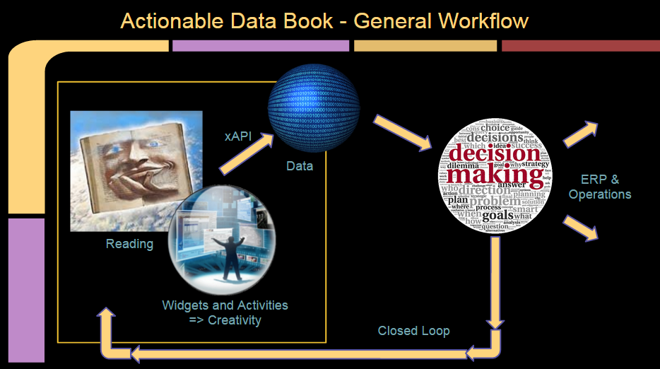 Generalised Control Loop of Actionable Data Book